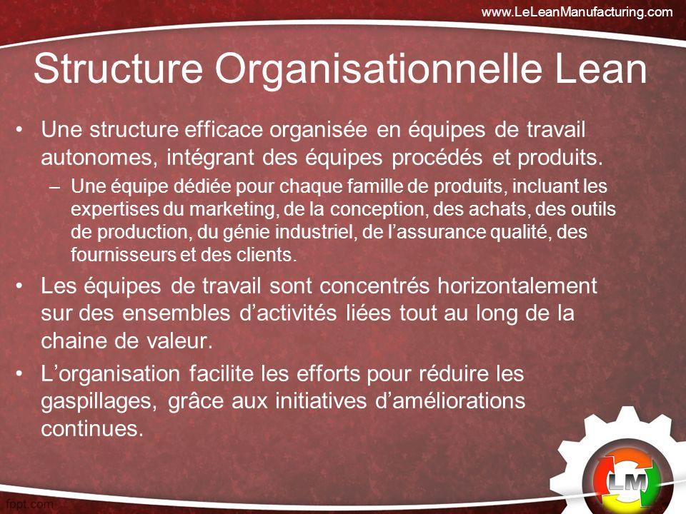 Structure Organisationnelle Lean Une structure efficace organisée en équipes de travail autonomes, intégrant des équipes procédés et produits.