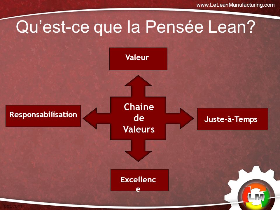Les Principes du lean Quantifier la Valeur –La valeur est définie en relation avec la client.