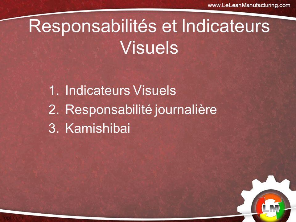 1.Indicateurs Visuels 2.Responsabilité journalière 3.Kamishibai www.LeLeanManufacturing.com Responsabilités et Indicateurs Visuels