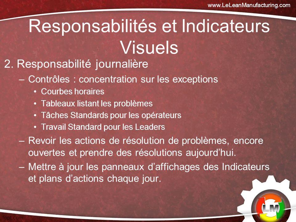 2. Responsabilité journalière –Contrôles : concentration sur les exceptions Courbes horaires Tableaux listant les problèmes Tâches Standards pour les