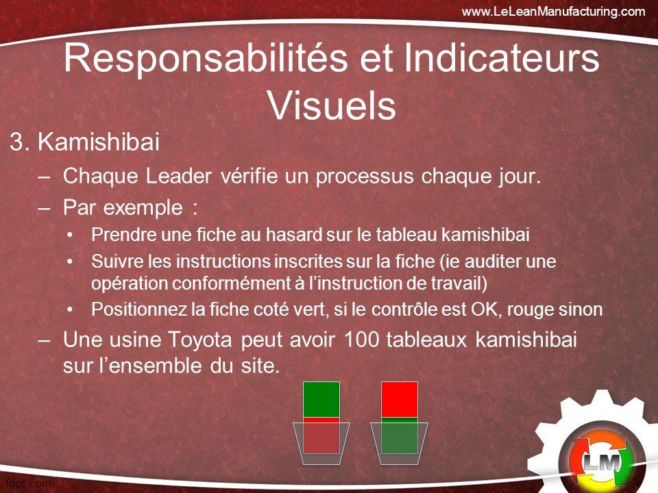 3.Kamishibai –Chaque Leader vérifie un processus chaque jour.