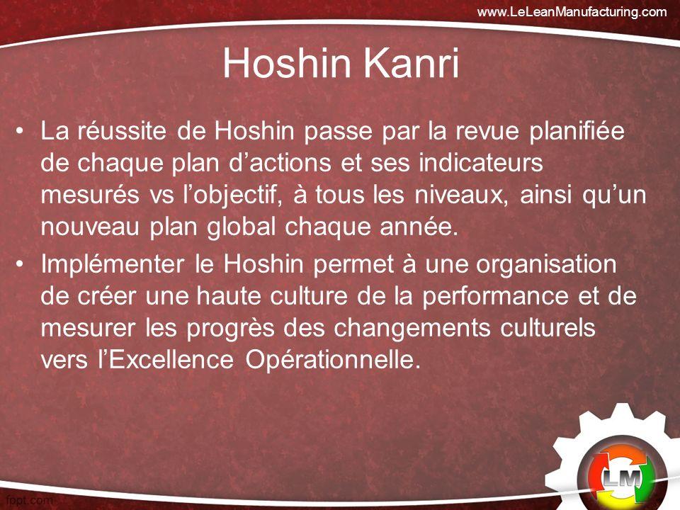 La réussite de Hoshin passe par la revue planifiée de chaque plan dactions et ses indicateurs mesurés vs lobjectif, à tous les niveaux, ainsi quun nouveau plan global chaque année.