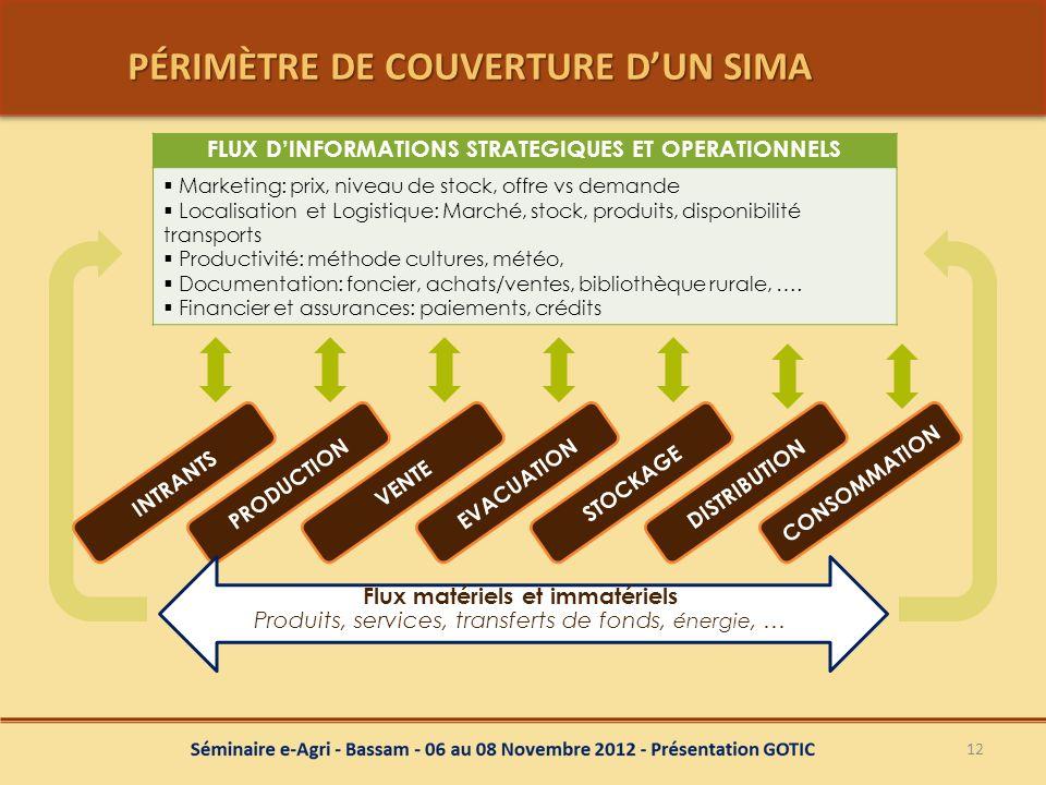 PÉRIMÈTRE DE COUVERTURE DUN SIMA PÉRIMÈTRE DE COUVERTURE DUN SIMA 12 PRODUCTIONINTRANTSEVACUATIONSTOCKAGEDISTRIBUTIONVENTECONSOMMATION Flux matériels