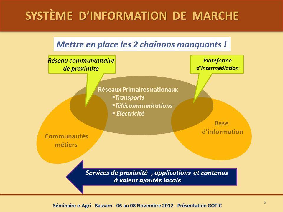 SYSTÈME DINFORMATION DE MARCHE SYSTÈME DINFORMATION DE MARCHE 5 Mettre en place les 2 chaînons manquants ! Base dinformation Communautés métiers Plate