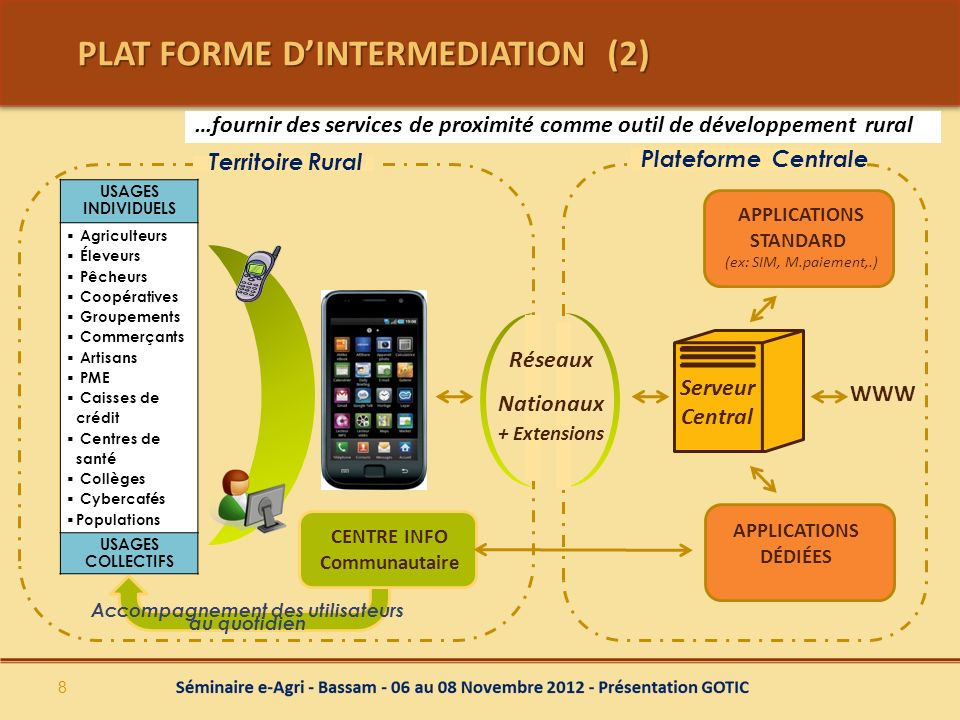 PLAT FORME DINTERMEDIATION (2) …fournir des services de proximité comme outil de développement rural Accompagnement des utilisateurs au quotidien APPL