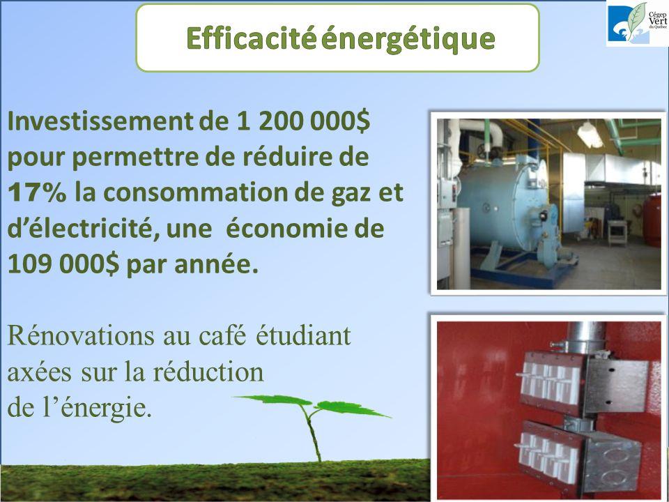 Investissement de 1 200 000$ pour permettre de réduire de 17% la consommation de gaz et délectricité, une économie de 109 000$ par année.