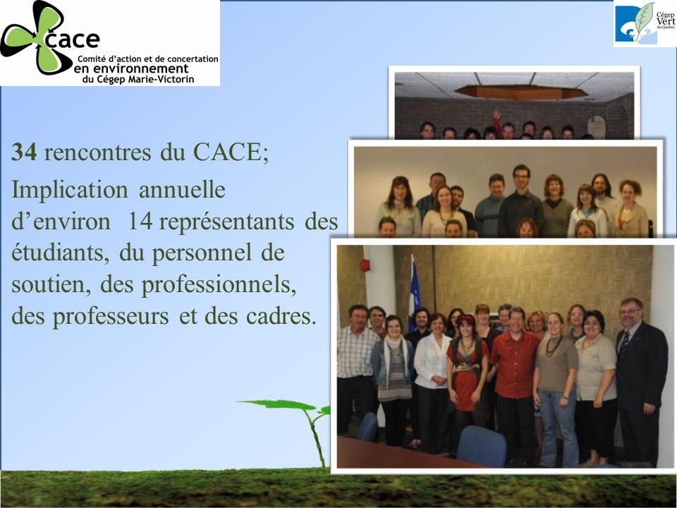 34 rencontres du CACE; Implication annuelle denviron 14 représentants des étudiants, du personnel de soutien, des professionnels, des professeurs et des cadres.