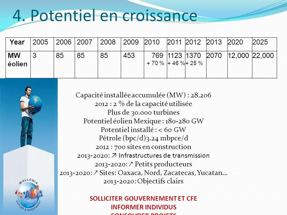 4. Potentiel en croissance Year20052006200720082009201020112012201320202025 MW éolien 385 453 769 + 70 % 1123 + 46 % 1370 + 25 % 207012,00022,000 Capa