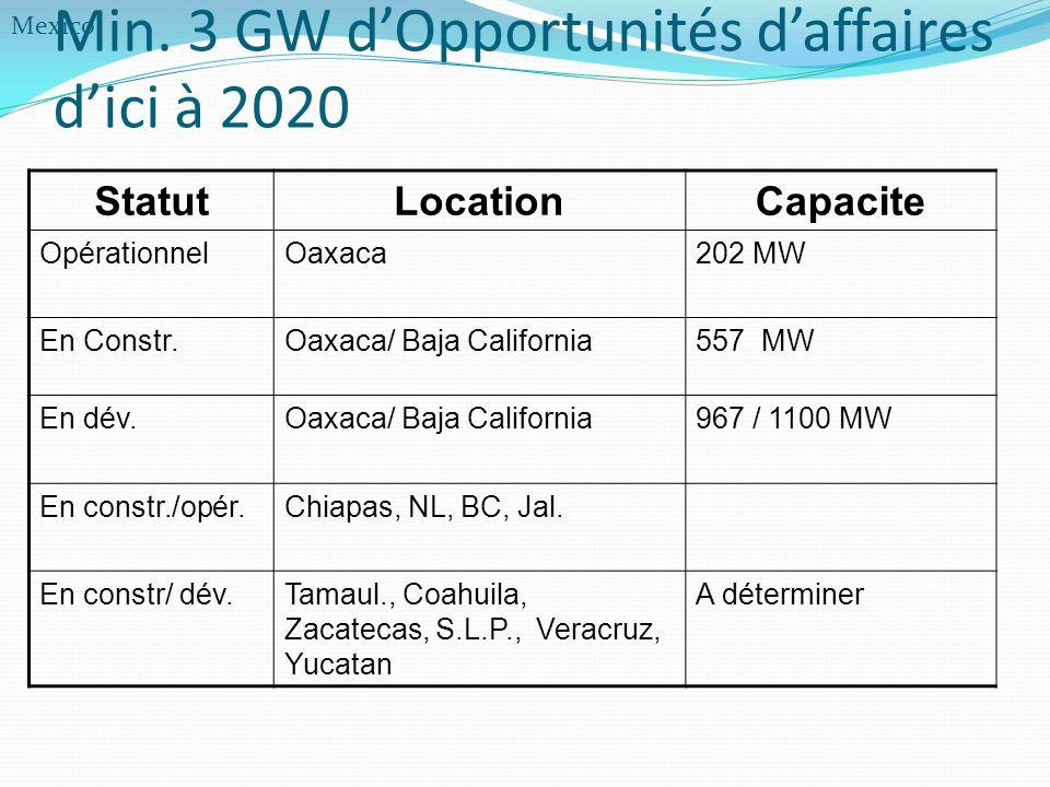 Min. 3 GW dOpportunités daffaires dici à 2020 StatutLocationCapacite OpérationnelOaxaca202 MW En Constr.Oaxaca/ Baja California557 MW En dév.Oaxaca/ B