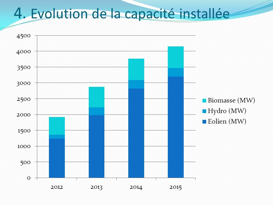 4. Evolution de la capacité installée