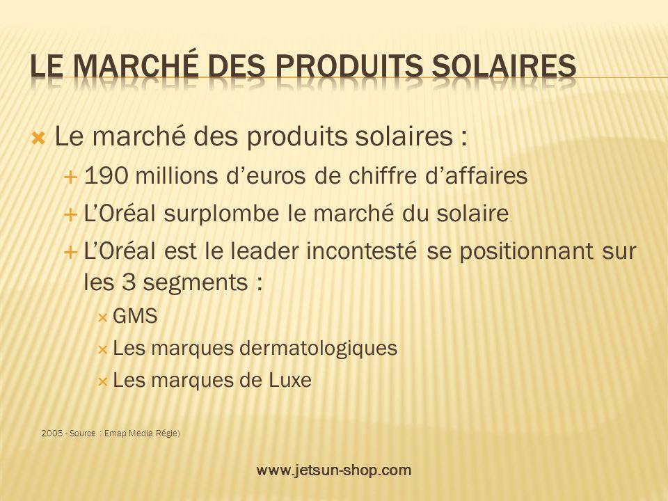 Le marché des produits solaires : 190 millions deuros de chiffre daffaires LOréal surplombe le marché du solaire LOréal est le leader incontesté se po