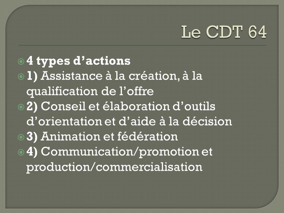 4 types dactions 1) Assistance à la création, à la qualification de loffre 2) Conseil et élaboration doutils dorientation et daide à la décision 3) An