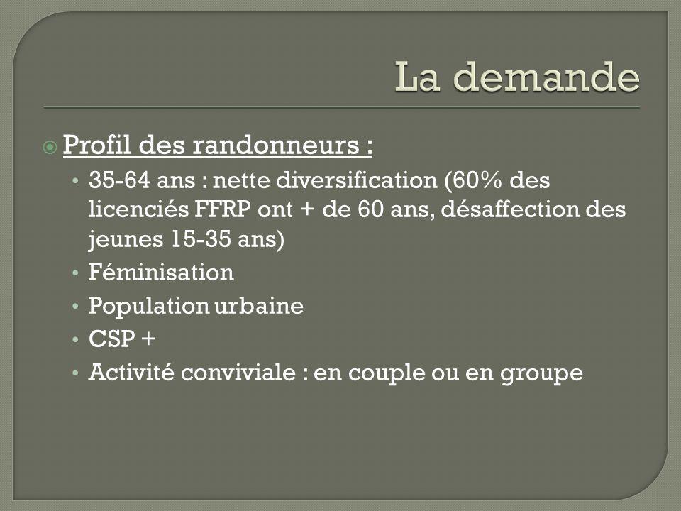 Profil des randonneurs : 35-64 ans : nette diversification (60% des licenciés FFRP ont + de 60 ans, désaffection des jeunes 15-35 ans) Féminisation Po