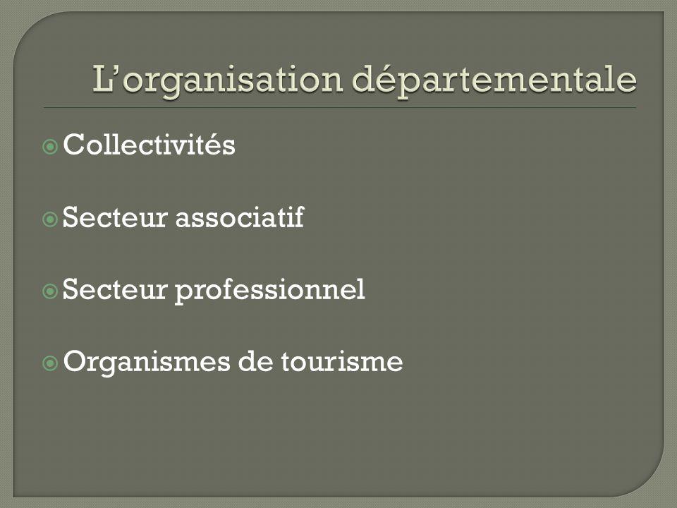 Collectivités Secteur associatif Secteur professionnel Organismes de tourisme