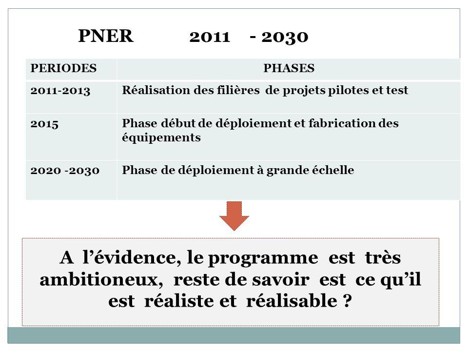 PERIODESPHASES 2011 2013 Réalisation des filières de projets pilotes et test 2015Phase début de déploiement et fabrication des équipements 2020 2030 P