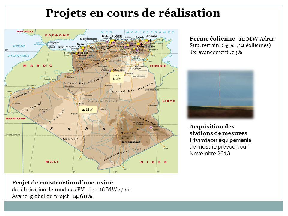 12 MW 1100 KWC Projet de construction dune usine de fabrication de modules PV de 116 MWc / an Avanc. global du projet 14.60% Acquisition des stations