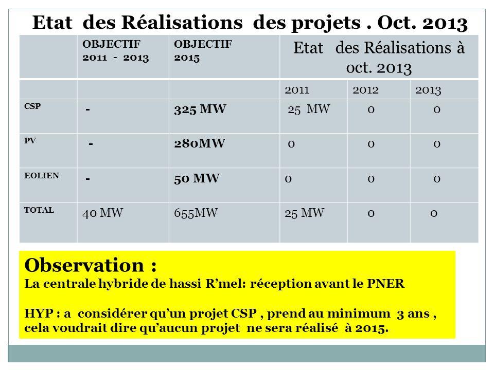 OBJECTIF 2011 - 2013 OBJECTIF 2015 Etat des Réalisations à oct. 2013 201120122013 CSP -325 MW 25 MW 0 0 PV -280MW 0 0 0 EOLIEN -50 MW0 0 0 TOTAL 40 MW