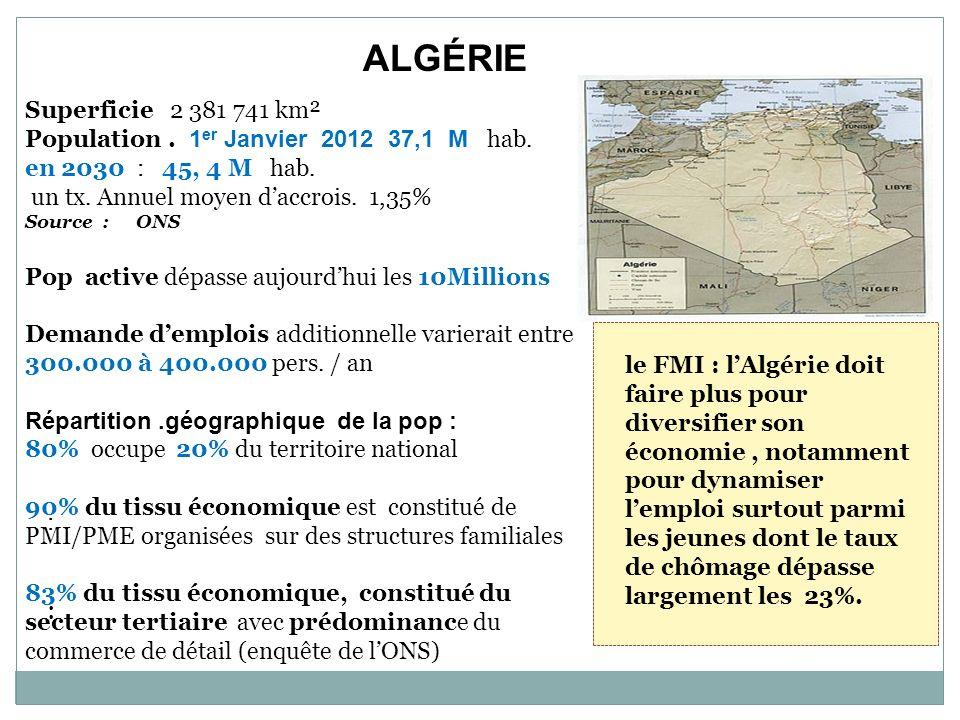 :::: ALGÉRIE Superficie 2 381 741 km² Population. 1 er Janvier 2012 37,1 M hab. en 2030 : 45, 4 M hab. un tx. Annuel moyen daccrois. 1,35% Source : ON
