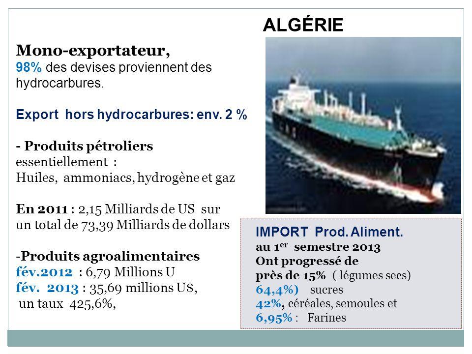 Mono-exportateur, 98% des devises proviennent des hydrocarbures. Export hors hydrocarbures: env. 2 % - Produits pétroliers essentiellement : Huiles, a