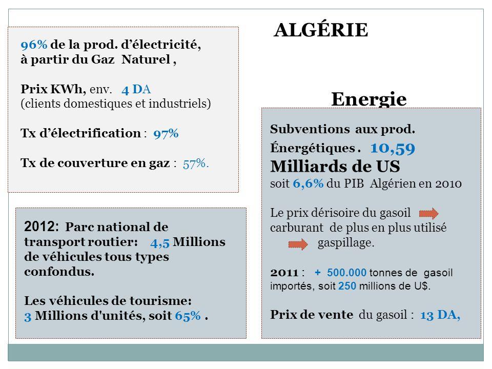 Energie 96% de la prod. délectricité, à partir du Gaz Naturel, Prix KWh, env. 4 DA (clients domestiques et industriels) Tx délectrification : 97% Tx d