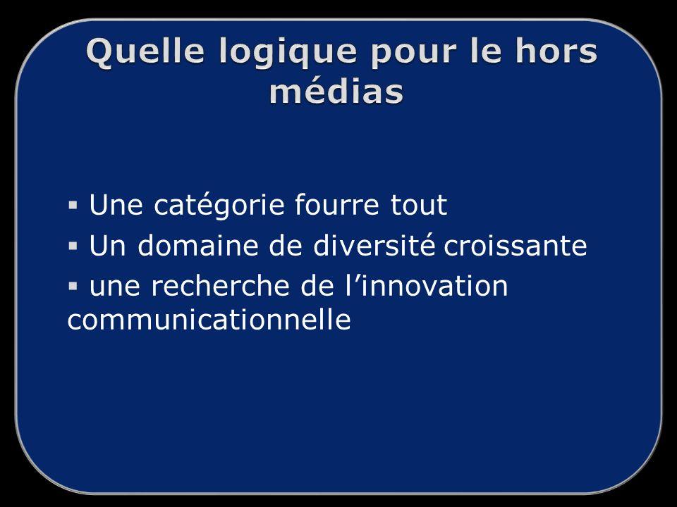 Une catégorie fourre tout Un domaine de diversité croissante une recherche de linnovation communicationnelle