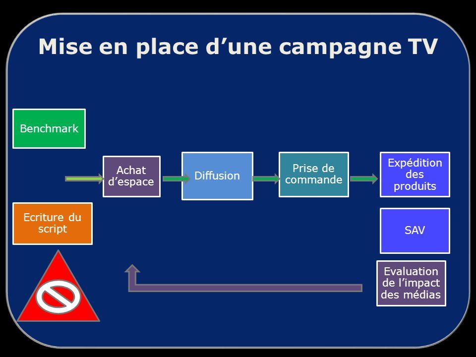 Mise en place dune campagne TV Benchmark Ecriture du script Achat despace Diffusion Prise de commande Evaluation de limpact des médias SAV Expédition des produits