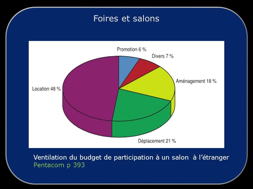 Ventilation du budget de participation à un salon à létranger Pentacom p 393