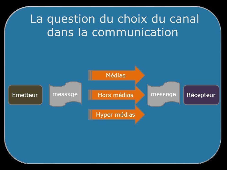 La question du choix du canal dans la communication Emetteur message Récepteur Médias Hors médias Hyper médias message
