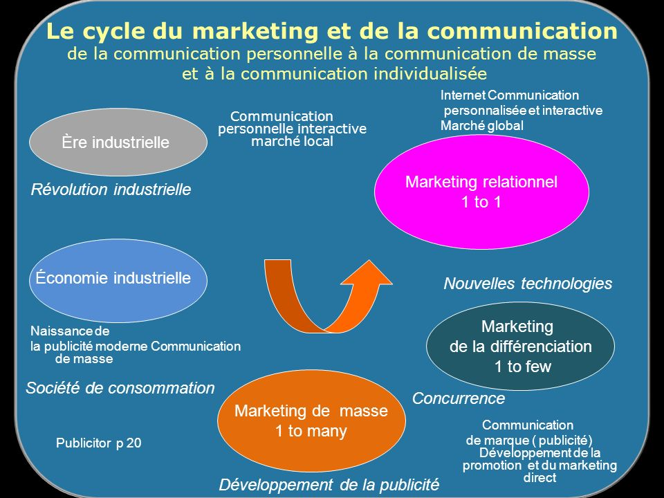 Le cycle du marketing et de la communication de la communication personnelle à la communication de masse et à la communication individualisée Ère indu