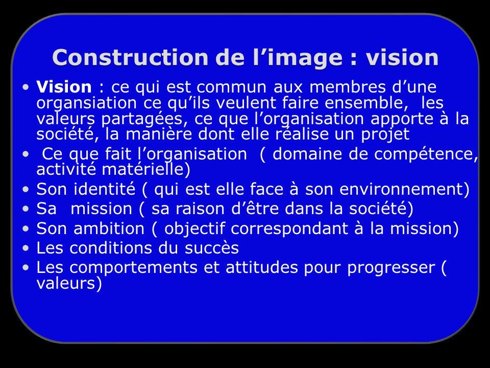 Construction de limage : vision Vision : ce qui est commun aux membres dune organsiation ce quils veulent faire ensemble, les valeurs partagées, ce que lorganisation apporte à la société, la manière dont elle réalise un projet Ce que fait lorganisation ( domaine de compétence, activité matérielle) Son identité ( qui est elle face à son environnement) Samission ( sa raison dêtre dans la société) Son ambition ( objectif correspondant à la mission) Les conditions du succès Les comportements et attitudes pour progresser ( valeurs)