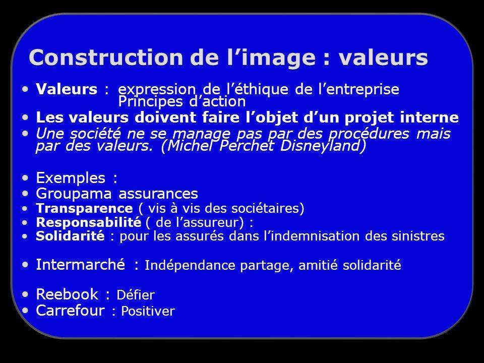 Construction de limage : valeurs Valeurs : expression de léthique de lentreprise Principes daction Les valeurs doivent faire lobjet dun projet interne Une société ne se manage pas par des procédures mais par des valeurs.