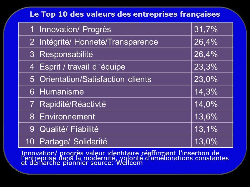 Le Top 10 des valeurs des entreprises françaises 1Innovation/ Progrès31,7% 2Intégrité/ Honneté/Transparence26,4% 3Responsabilité26,4% 4Esprit / travail d équipe23,3% 5Orientation/Satisfaction clients23,0% 6Humanisme14,3% 7Rapidité/Réactivté14,0% 8Environnement13,6% 9Qualité/ Fiabilité13,1% 10Partage/ Solidarité13,0% Innovation/ progrès valeur identitaire réaffirmant linsertion de lentreprise dans la modernité, volonté daméliorations constantes et démarche pionnier source: Wellcom