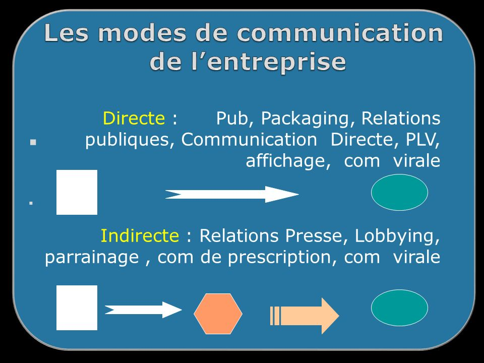Directe : Pub, Packaging, Relations publiques, Communication Directe, PLV, affichage, com virale Indirecte : Relations Presse, Lobbying, parrainage, c