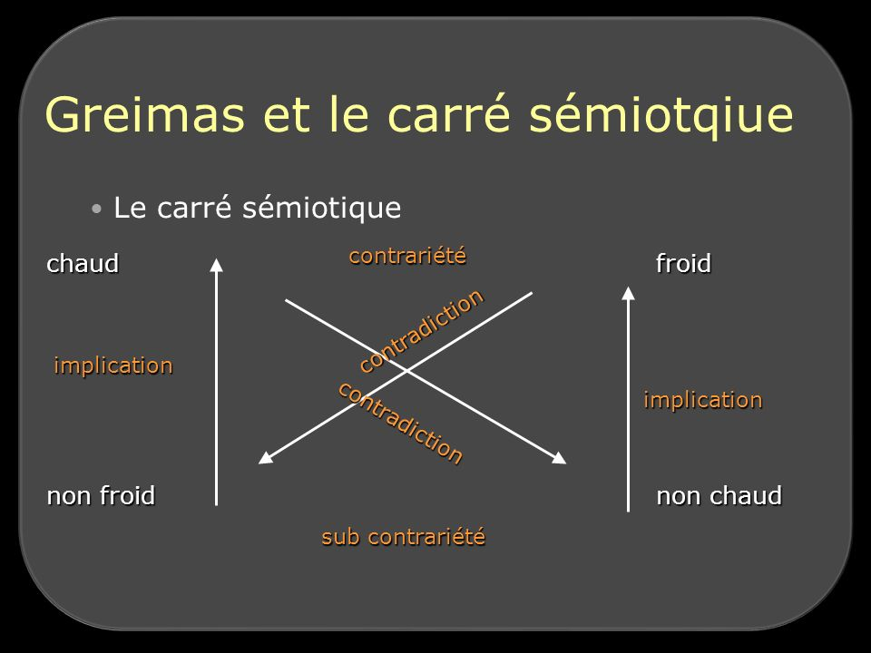 Greimas et le carré sémiotqiue Le carré sémiotique chaudfroid non froidnon chaud contradiction implication contradiction contrariété sub contrariété i