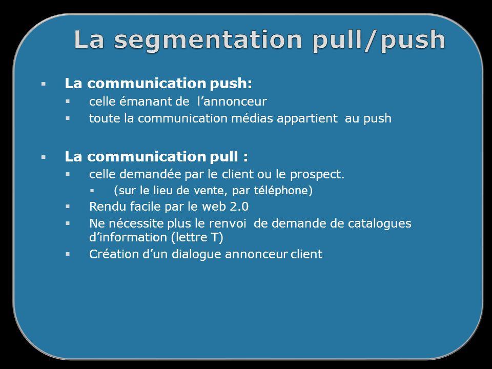 La communication push: celle émanant de lannonceur toute la communication médias appartient au push La communication pull : celle demandée par le client ou le prospect.