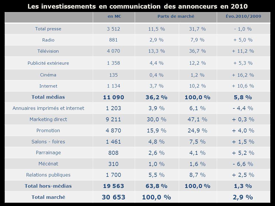 Les investissements en communication des annonceurs en 2010 en MParts de marchéÉvo.2010/2009 Total presse 3 51211,5 %31,7 %- 1,0 % Radio 8812,9 %7,9 %+ 5,0 % Télévision 4 07013,3 %36,7 %+ 11,2 % Publicité extérieure 1 3584,4 %12,2 %+ 5,3 % Cinéma 1350,4 %1,2 %+ 16,2 % Internet 1 1343,7 %10,2 %+ 10,6 % Total médias 11 09036,2 %100,0 %5,8 % Annuaires imprimés et internet 1 2033,9 %6,1 %- 4,4 % Marketing direct 9 21130,0 %47,1 %+ 0,3 % Promotion 4 87015,9 %24,9 %+ 4,0 % Salons - foires 1 4614,8 %7,5 %+ 1,5 % Parrainage 8082,6 %4,1 %+ 5,2 % Mécénat 3101,0 %1,6 %- 6,6 % Relations publiques 1 7005,5 %8,7 %+ 2,5 % Total hors-médias 19 56363,8 %100,0 %1,3 % Total marché 30 653100,0 %2,9 %