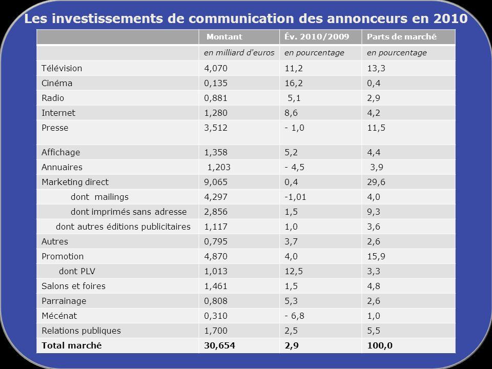 Les investissements de communication des annonceurs en 2010 MontantÉv.