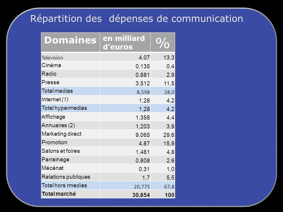 Répartition des dépenses de communication Domaines en milliard deuros % Television 4,0713,3 Cinéma 0,1350,4 Radio 0,8812,9 Presse 3,51211,5 Total medias 8,59828,0 Internet (1) 1,284,2 Total hypermedias 1,284,2 Affichage 1,3584,4 Annuaires (2) 1,2033,9 Marketing direct 9,06529,6 Promotion 4,8715,9 Salons et foires 1,4614,8 Parrainage 0,8082,6 Mécénat 0,311,0 Relations publiques 1,75,5 Total hors rmedias 20,77567,8 Total marché 30,654100