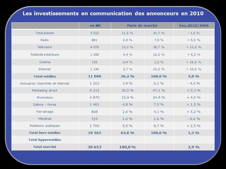 Les investissements en communication des annonceurs en 2010 en MParts de marchéÉvo.2010/2009 Total presse 3 51211,5 %31,7 %- 1,0 % Radio 8812,9 %7,9 %+ 5,0 % Télévision 4 07013,3 %36,7 %+ 11,2 % Publicité extérieure 1 3584,4 %12,2 %+ 5,3 % Cinéma 1350,4 %1,2 %+ 16,2 % Internet 1 1343,7 %10,2 %+ 10,6 % Total médias 11 09036,2 %100,0 %5,8 % Annuaires imprimés et internet 1 2033,9 %6,1 %- 4,4 % Marketing direct 9 21130,0 %47,1 %+ 0,3 % Promotion 4 87015,9 %24,9 %+ 4,0 % Salons - foires 1 4614,8 %7,5 %+ 1,5 % Parrainage 8082,6 %4,1 %+ 5,2 % Mécénat 3101,0 %1,6 %- 6,6 % Relations publiques 1 7005,5 %8,7 %+ 2,5 % Total hors-médias 19 56363,8 %100,0 %1,3 % Total hypermédias Total marché 30 653100,0 %2,9 %