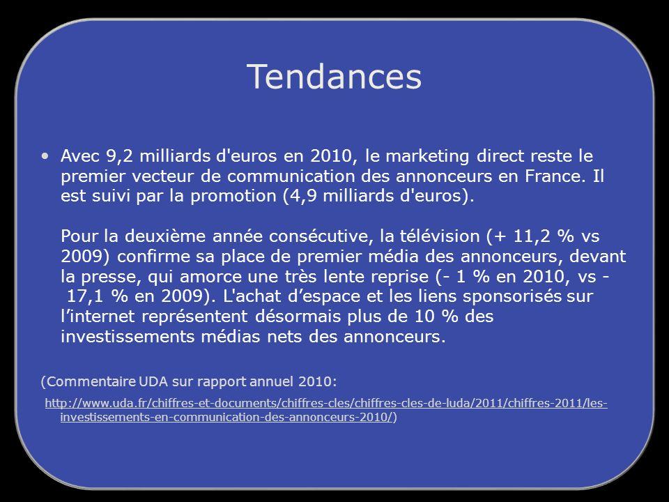Tendances Avec 9,2 milliards d euros en 2010, le marketing direct reste le premier vecteur de communication des annonceurs en France.