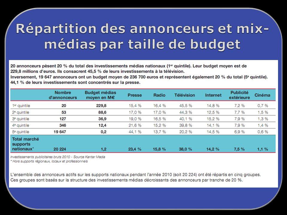 Presse Télévision Radio Cinéma Affichage E-publicité