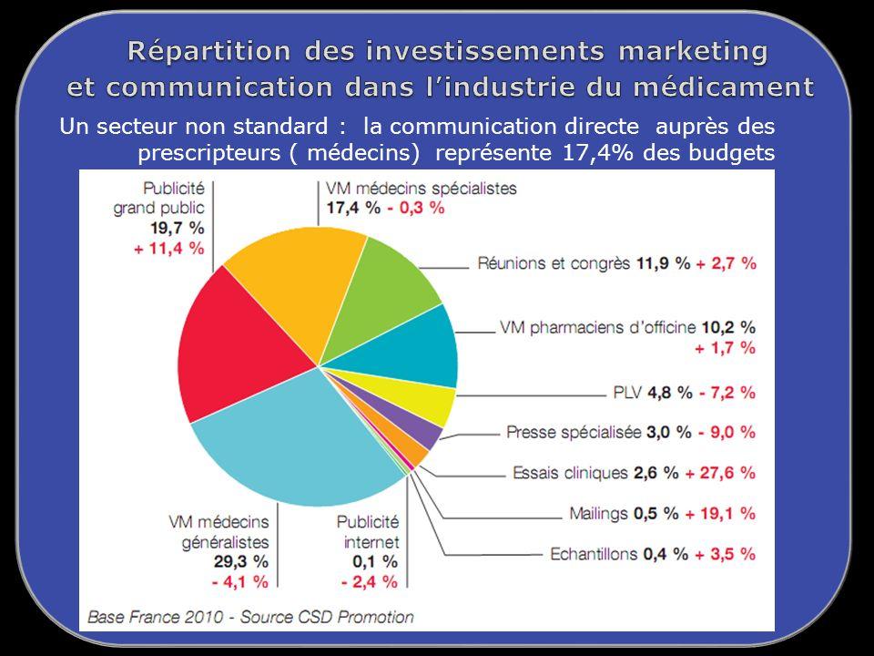 Un secteur non standard : la communication directe auprès des prescripteurs ( médecins) représente 17,4% des budgets