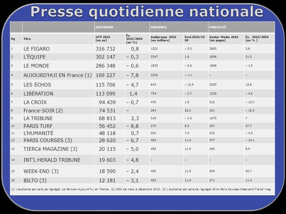 DIFFUSIONAUDIENCEPUBLICITÉ RgTitre DFP 2010 (en ex) Év.