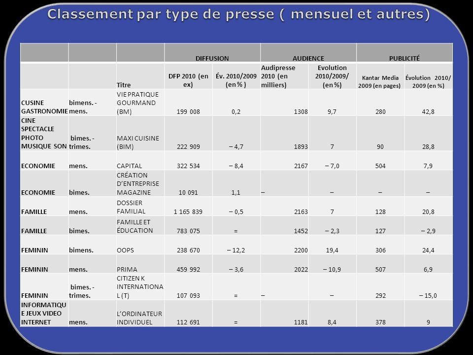 DIFFUSIONAUDIENCEPUBLICITÉ Titre DFP 2010 (en ex) Év.