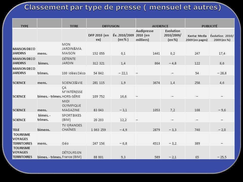 TYPETITREDIFFUSIONAUDIENCEPUBLICITÉ DFP 2010 (en ex) Év.