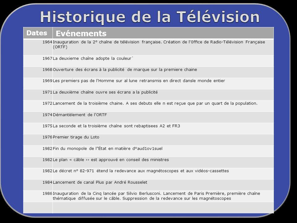 Dates Evénements 1964Inauguration de la 2° chaîne de télévision française.