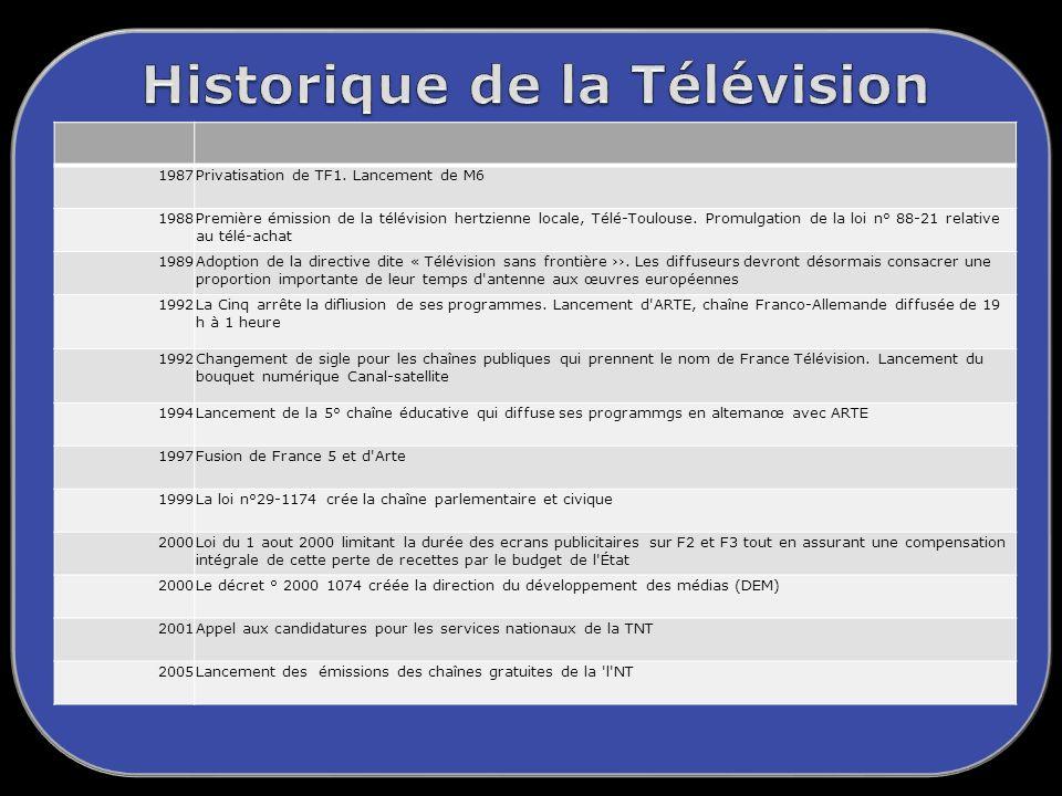 1987Privatisation de TF1.