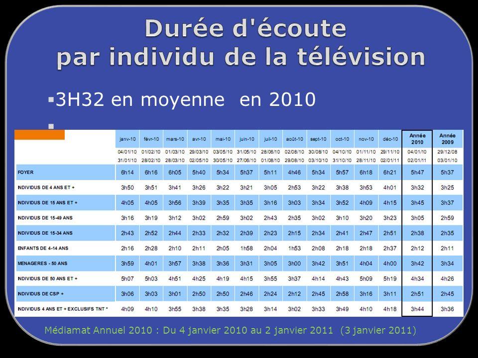 3H32 en moyenne en 2010 Médiamat Annuel 2010 : Du 4 janvier 2010 au 2 janvier 2011 (3 janvier 2011)