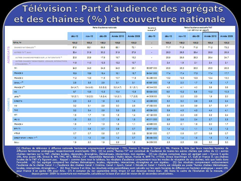 (1) Chaînes de télévision à diffusion nationale hertzienne originairement analogique : TF1, France 2, France 3, Canal +, M6, France 5, Arte (sur leurs tranches horaires de diffusion hertzienne analogique: respectivement avant/après 19h).