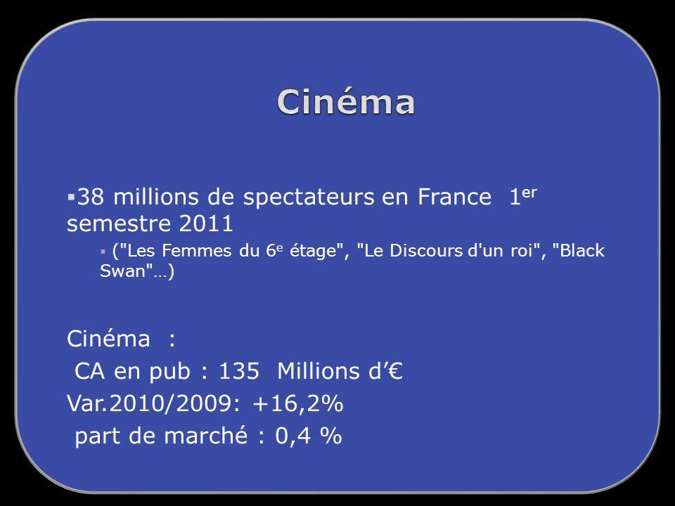 38 millions de spectateurs en France 1 er semestre 2011 ( Les Femmes du 6 e étage , Le Discours d un roi , Black Swan …) Cinéma : CA en pub : 135 Millions d Var.2010/2009: +16,2% part de marché : 0,4 %